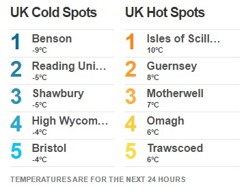 University of Reading - second coldest place in the UK