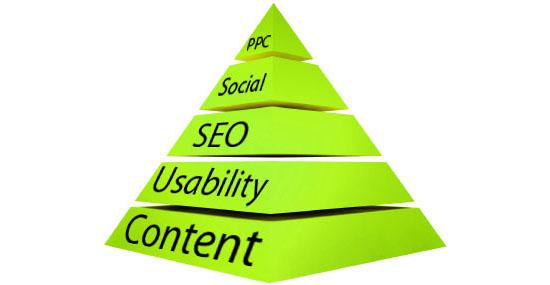 пирамида веб-стратегии